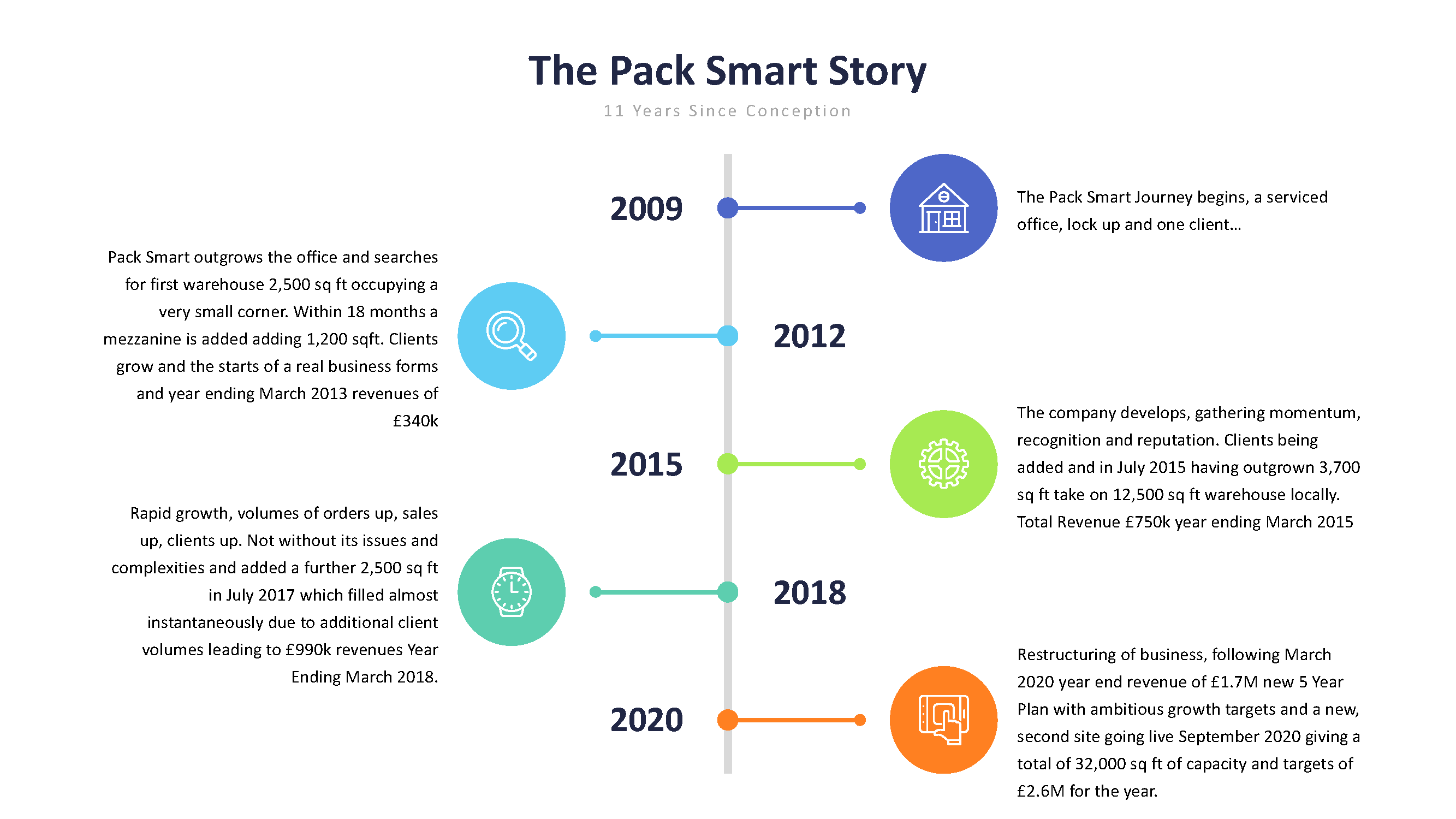 The Pack Smart story